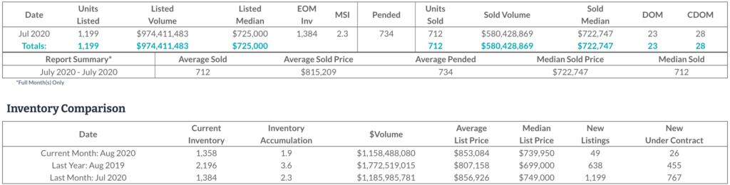 July DC Market Stats